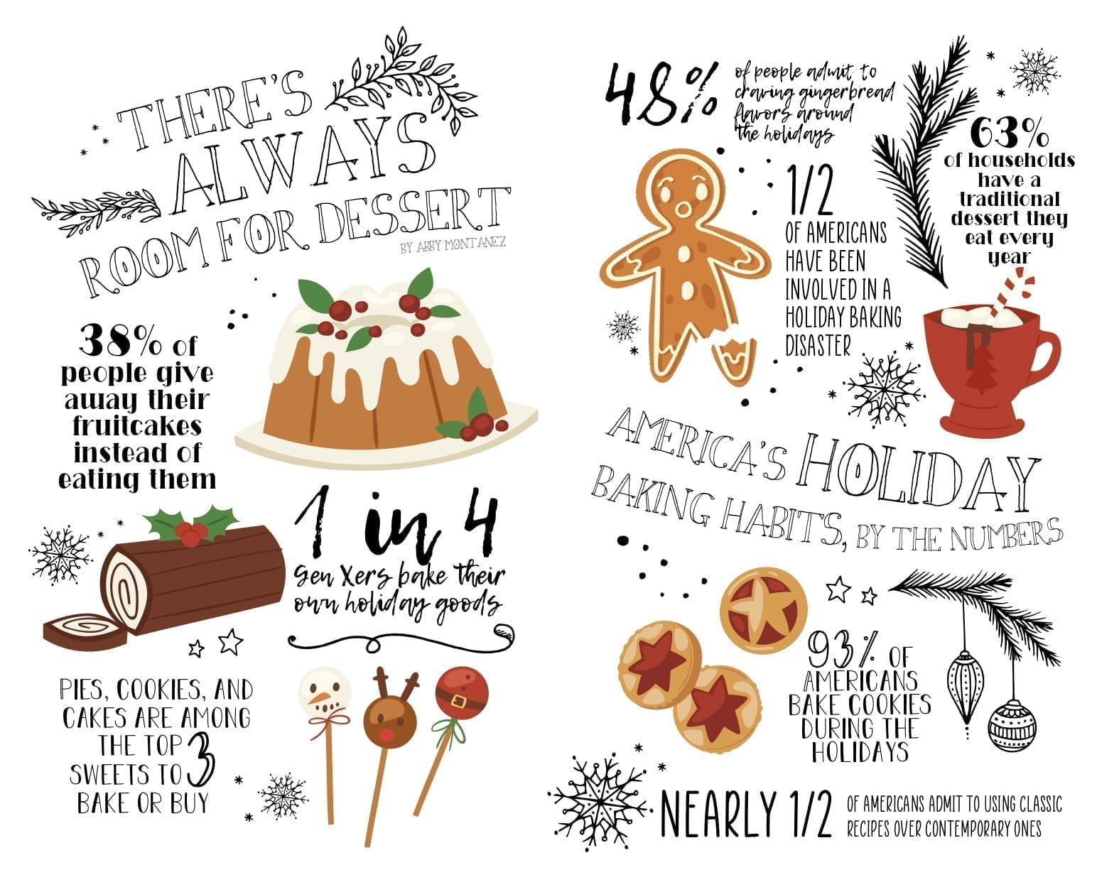 christmas holiday baking habits in america by the numbers